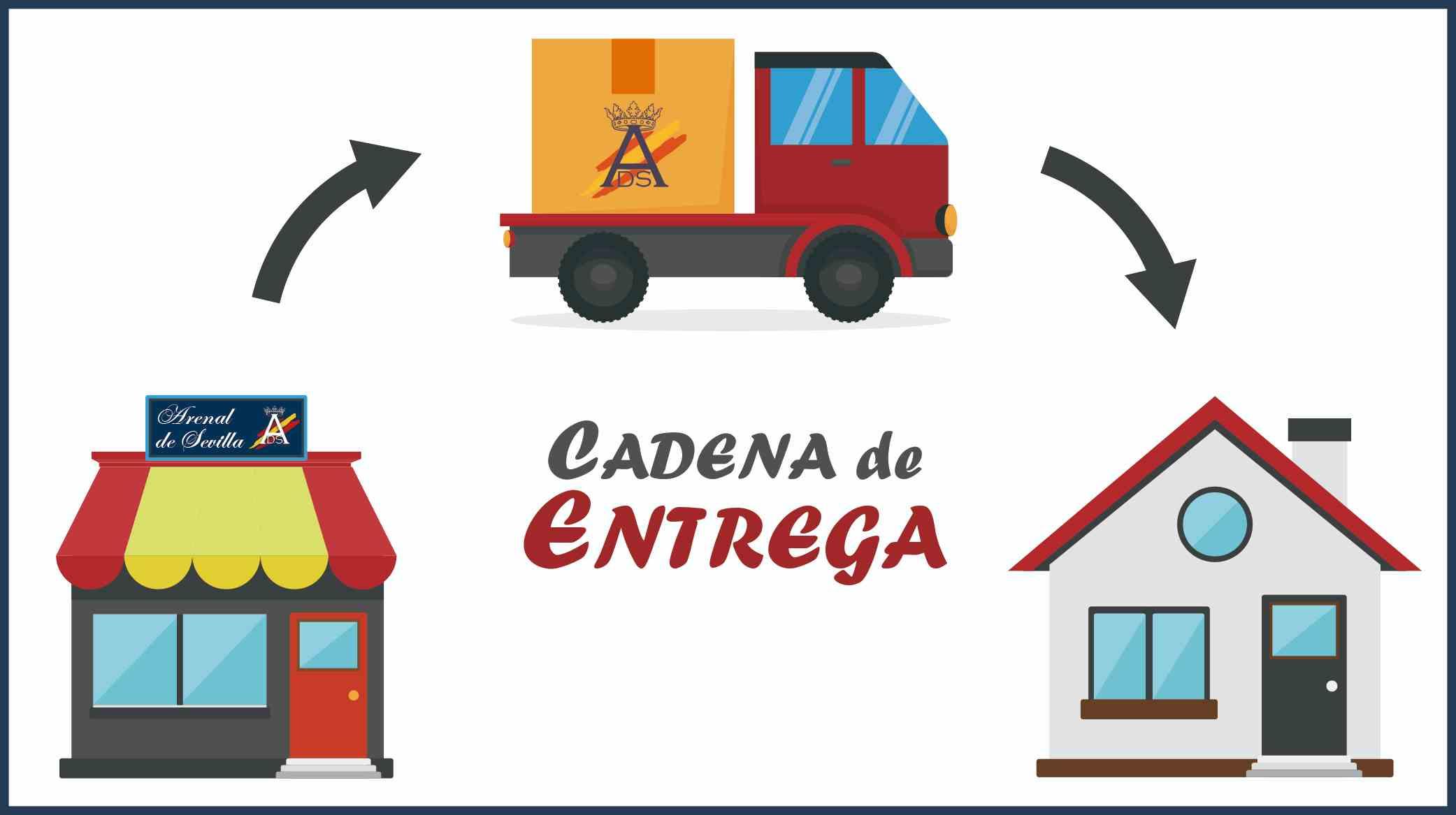 Cadena de Entrega.jpg